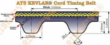 Aramid(Kevlar®) Cord AT5 Type Timing Belts Width 16mm