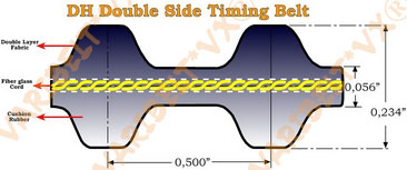 Aramid(Kevlar®) Cord Double DH Timing Belts
