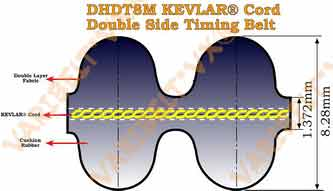 Aramid(Kevlar®) Cord Double D8M  Timing Belts