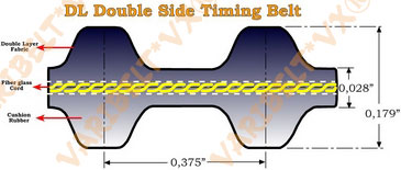 Aramid(Kevlar®) Cord Double DL Timing Belts 050