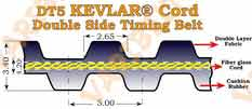 Aramid(Kevlar®) Cord Double DT5 Timing Belts