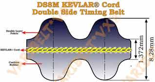 Aramid(Kevlar®) Cord Double DS8M  Timing Belts