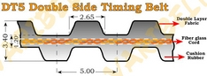 DT5 Type Double sided Timing Belts Width 4