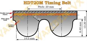 20M Type Timing Belts