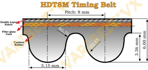 8M Type Timing Belts