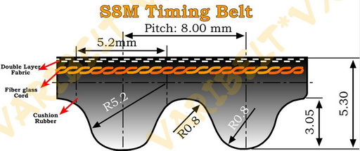 S8M STD Type Timing Belts