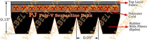 J (PJ) PROFILE SERPENTINE MULTI RIB (POLY V) BELTS