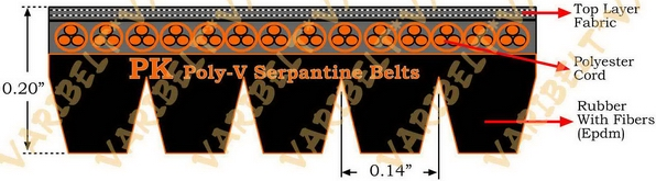 K (PK) PROFILE SERPENTINE MULTI RIB (POLY V) BELTS